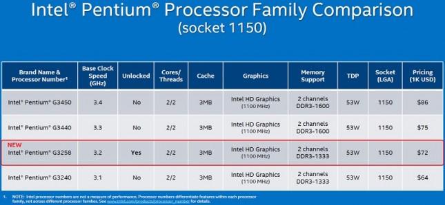 pentium-G3258-pricing-645x298