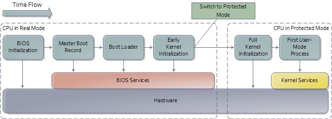 bootProcess