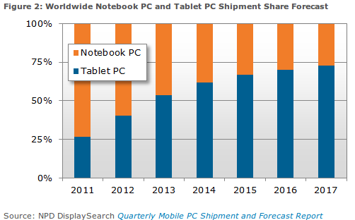 market share tablets vs portátiles